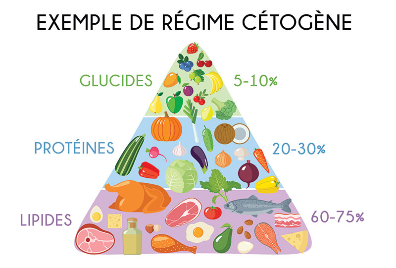 Exemple de régime cétogène