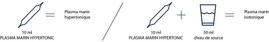 Comment obtenir un plasma marin isotonique depuis un plasma marin hypertonique ?