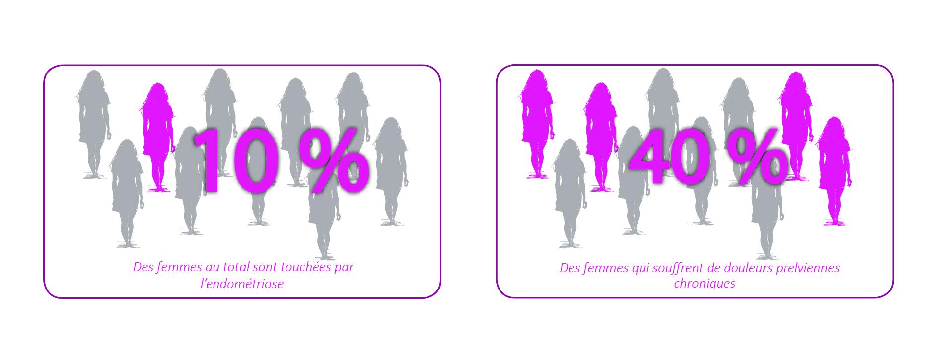 pourcentage de femme atteintes d'andromediose